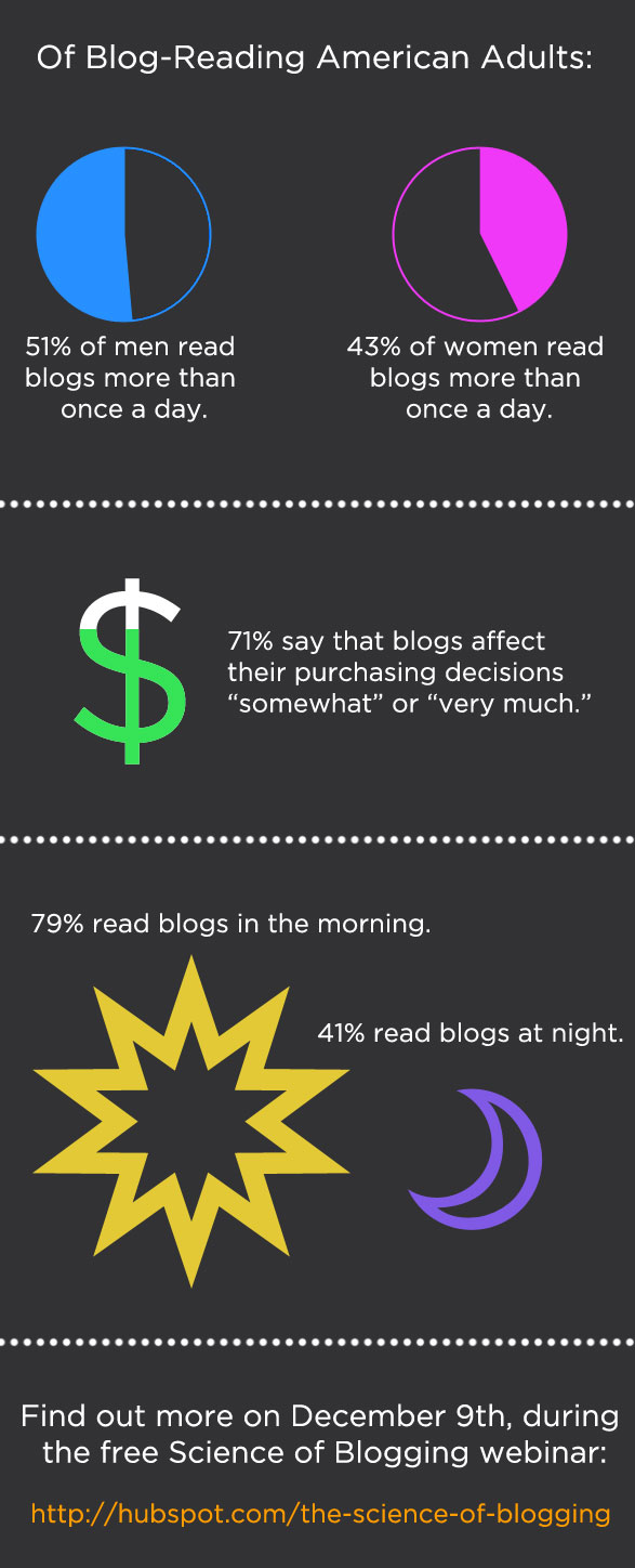 The Science of Blogging - From HubSpot and Dan Zarrella