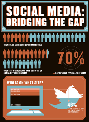 Bridge The Gap - Click For The Infographic