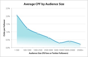 Average Clicks Per Follower - From Argyle Social