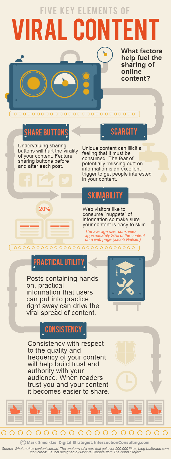 5 Key Elements of Viral Content
