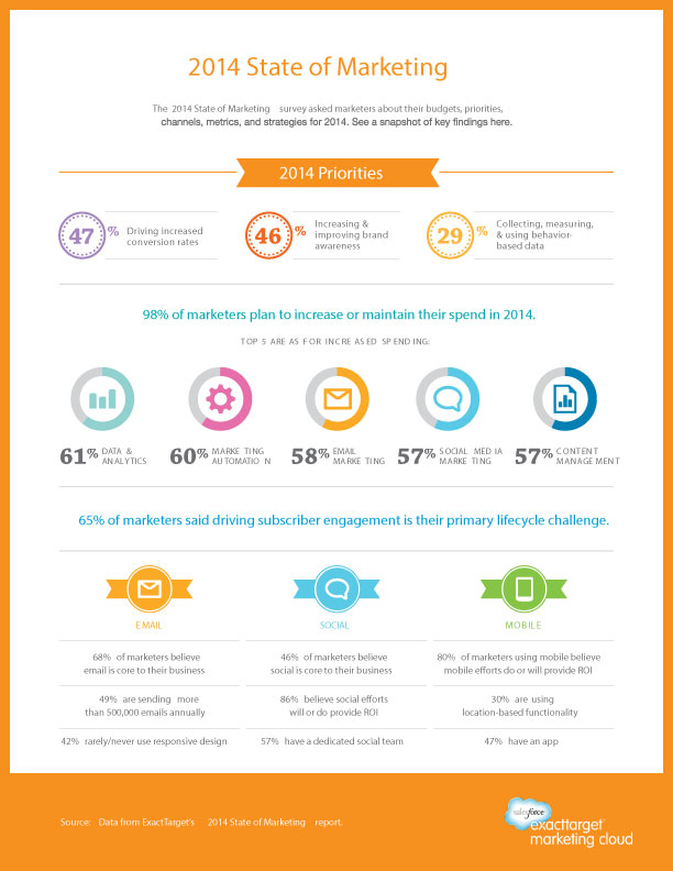 SF-ET-2014StateofMarketing_ExecSummary