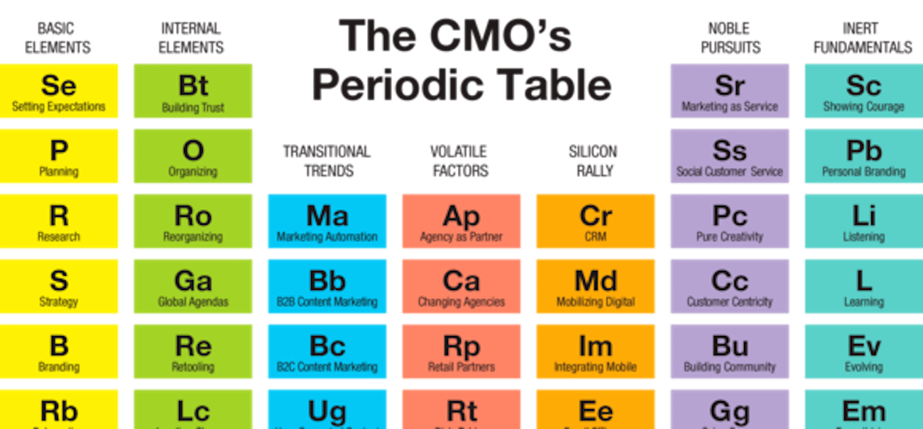 Book review the cmos periodic table reveals the true elements gamestrikefo Gallery